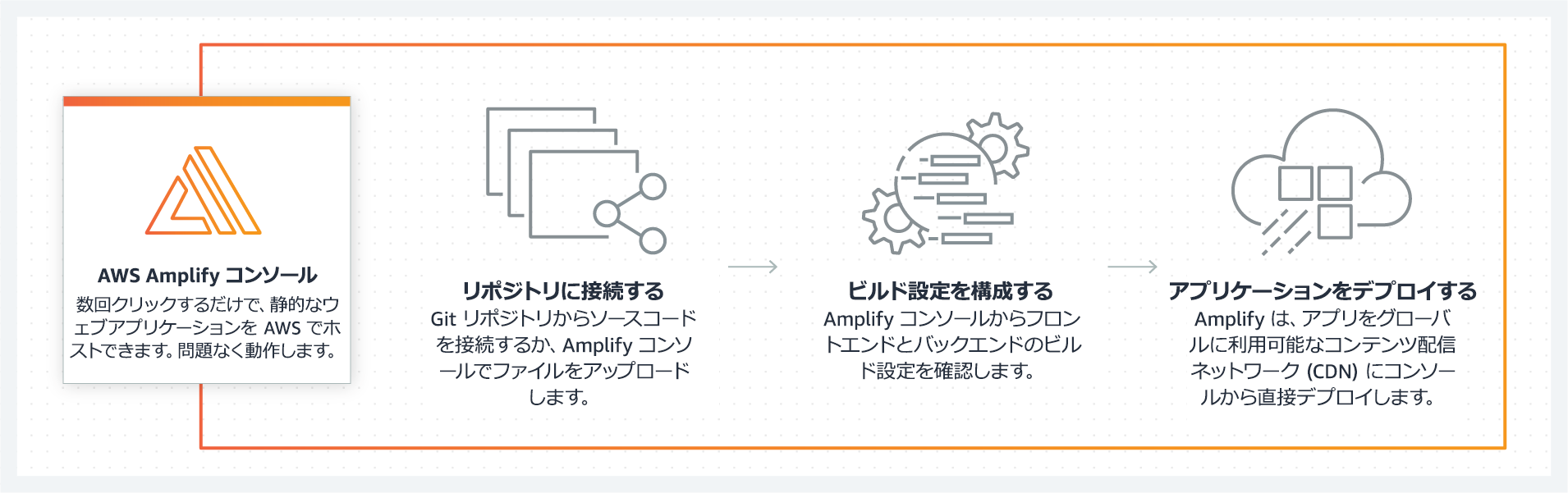 product-page-diagram_Amplify_How-it-works_2_jp