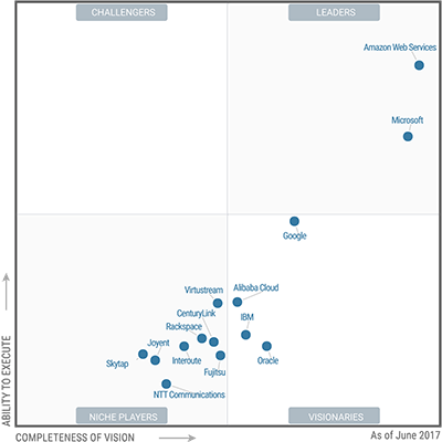 AWS Gartner Ranking