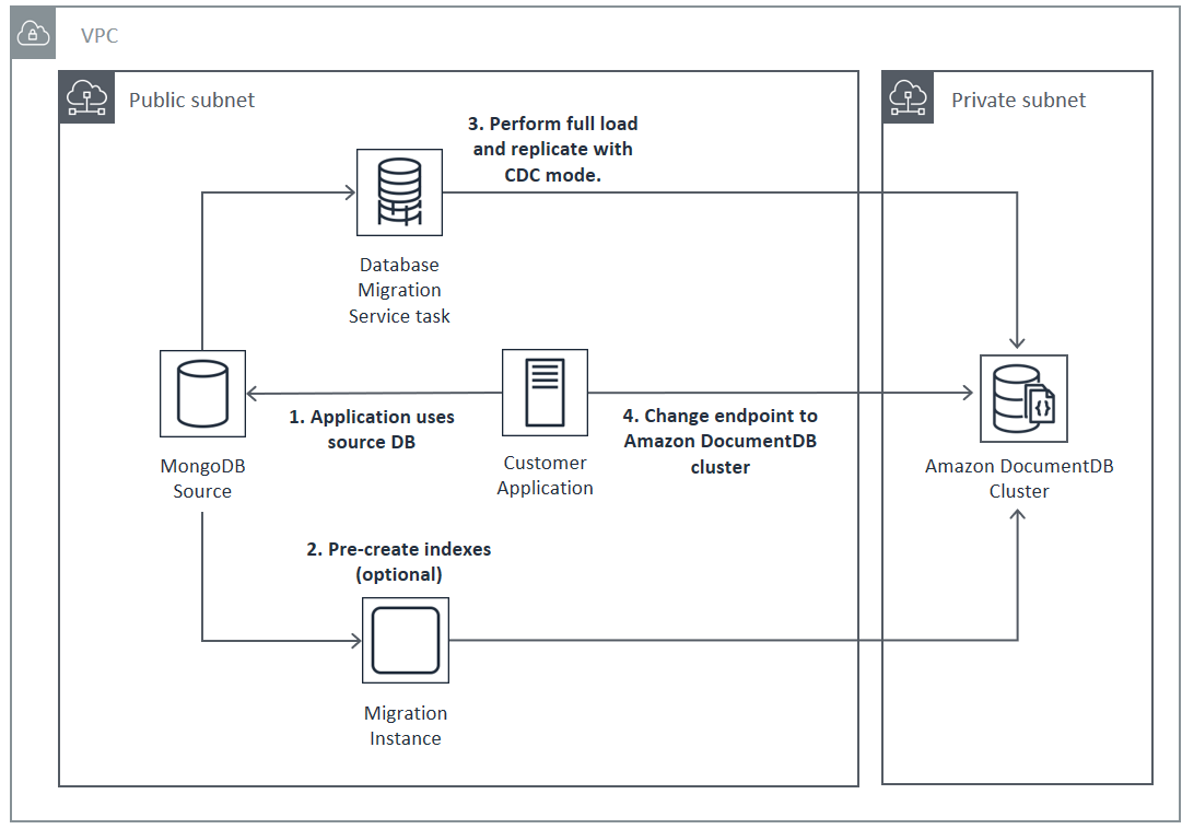 Live Streaming on AWS with MediaStore | Architecture Diagram