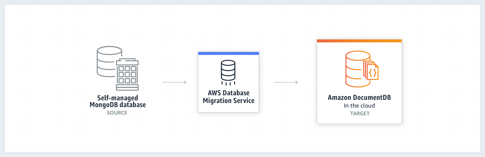 diagramma che descrive il caso d'uso di migrazione di database