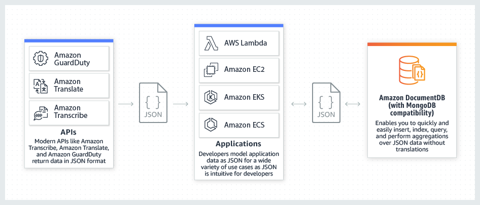 Amazon DocumentDB makes it easy to insert, query, index, and perform aggregations over JSON data