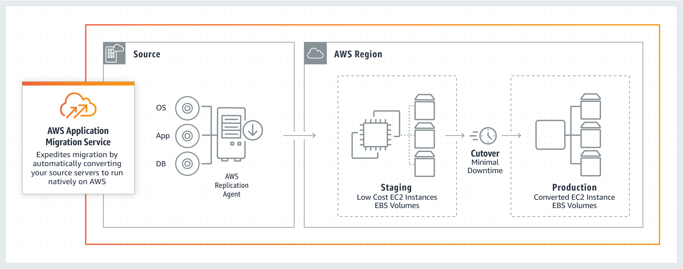 How AWS MGN works