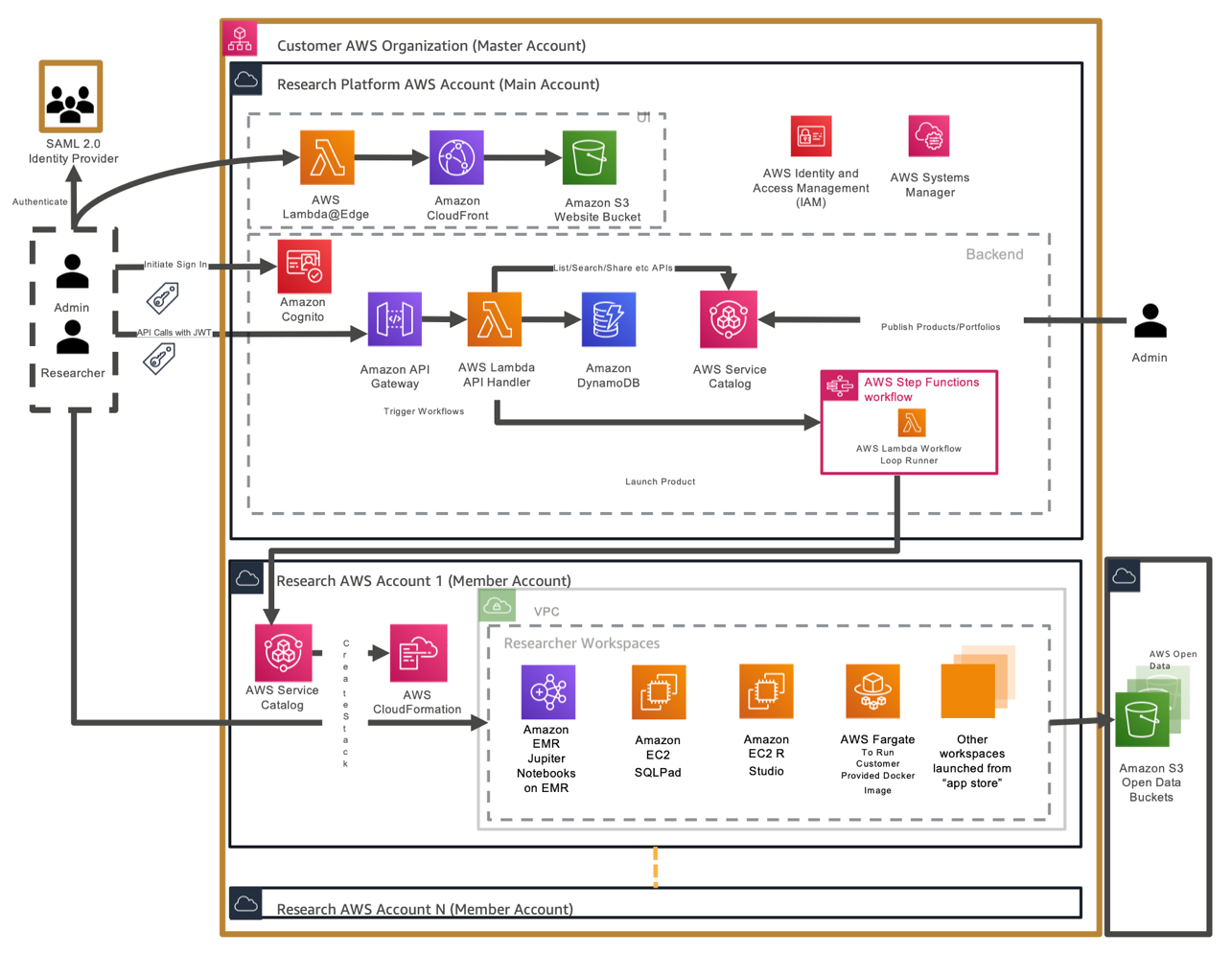 Service Workbench on AWS | Architecture Diagram