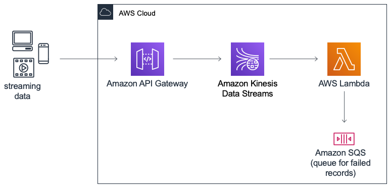 AWS CloudFormation template using Amazon API Gateway and AWS Lambda