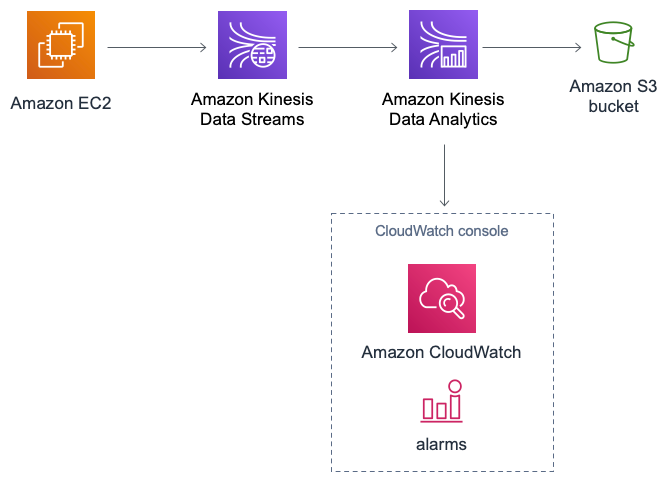 AWS CloudFormation-Vorlage, die Direkteingabe mit Amazon Kinesis Data Analytics bietet