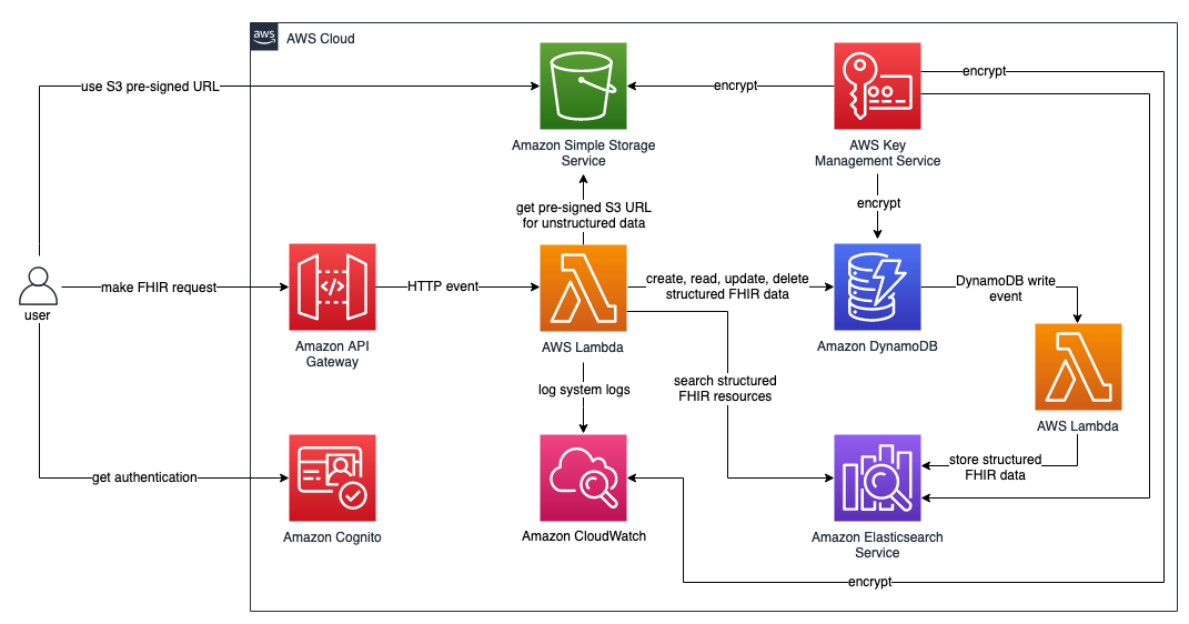 FHIR Works on AWS | Architecture Diagram