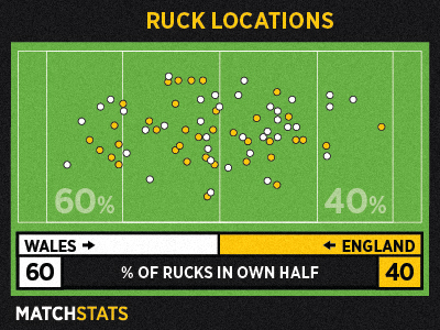 MatchStats_03_rucklocations