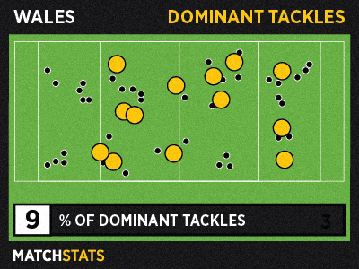 MatchStats_04_dominanttackles