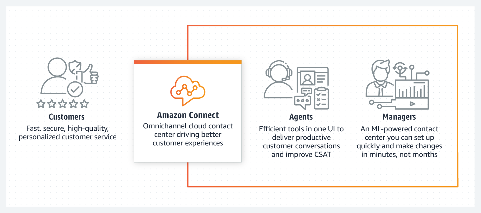 HIW-Diagram_Amazon-Connect-Innovations@2X