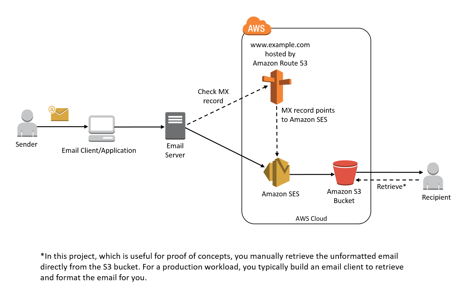 How to set up an email receiving pipeline with AWS - Amazon
