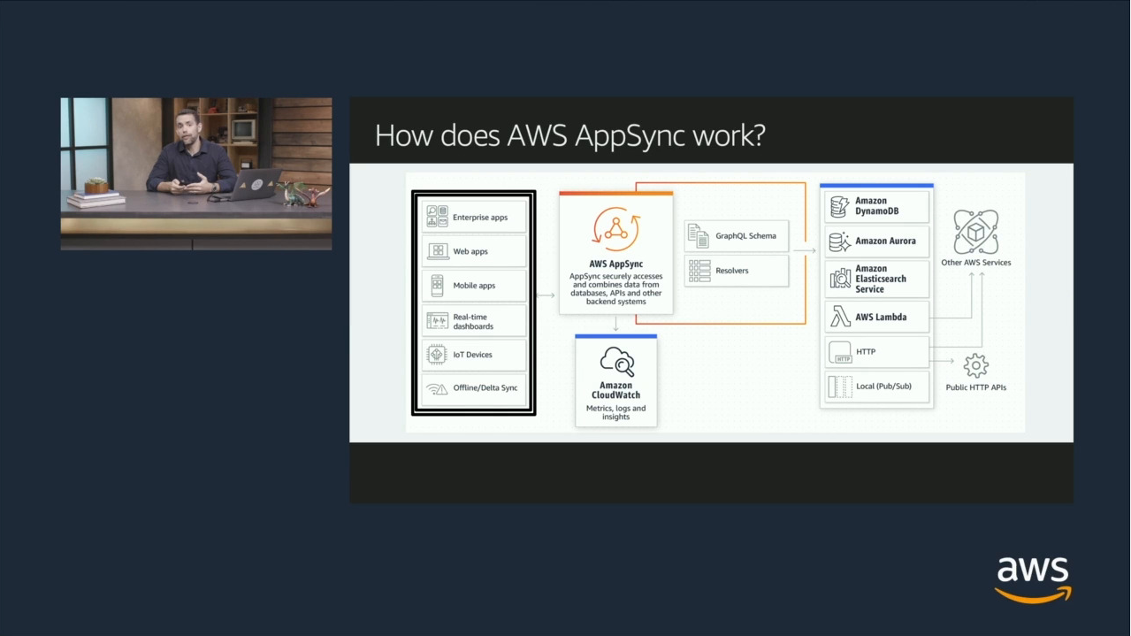 How does AWS AppSync work