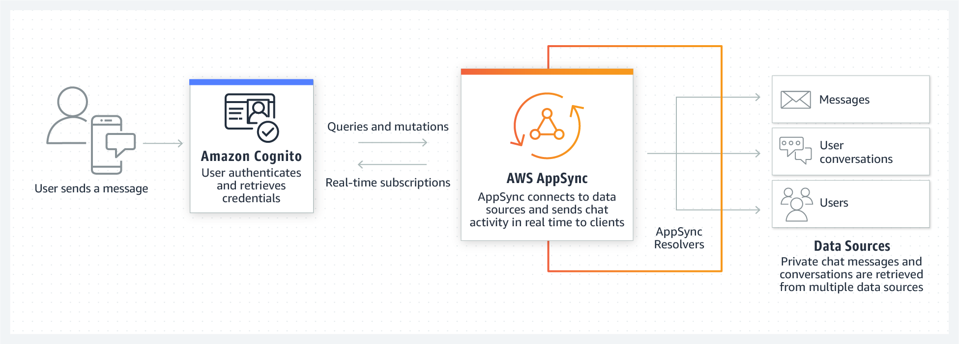 Product-Page-Diagram_AppSync_Chat-Applications@2x