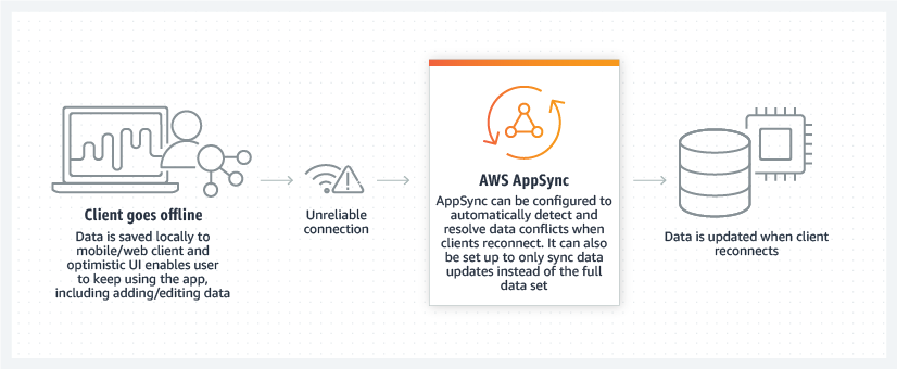Product-Page-Diagram_AppSync_Offline