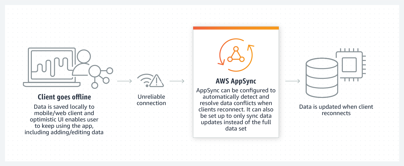 AWS AppSync - Build data driven apps with real time and offline