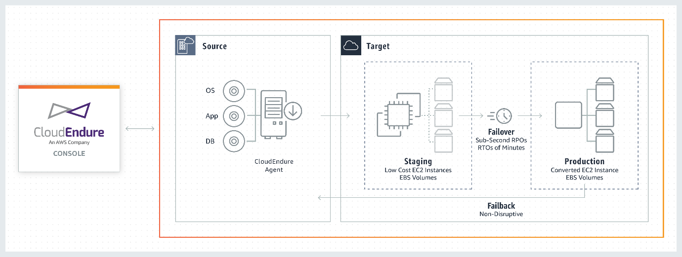CloudEndure Disaster Recovery- diagram