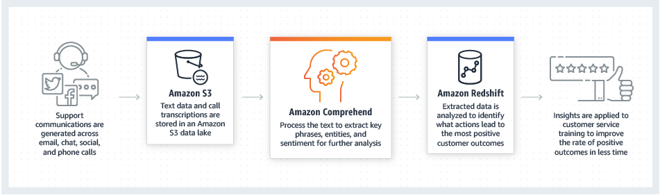 V2-product-page-diagram_Comprehend_voice-of-customer