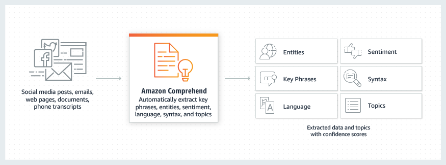 product-page-diagram_Comprehend-How-It-Works_v3