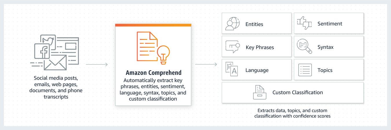 product-page-diagram_Amazon-Comprehend_How-It-Works