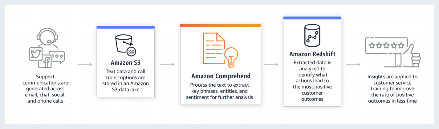 product-page-diagram_Amazon-Comprehend_Voice-Of-Customer