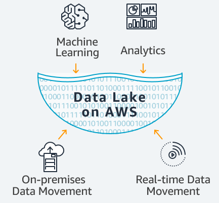 Data Lakes and Analytics | AWS