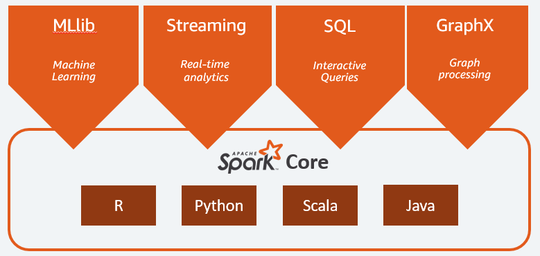 What is Apache Spark? | Introduction to Apache Spark and Analytics | AWS