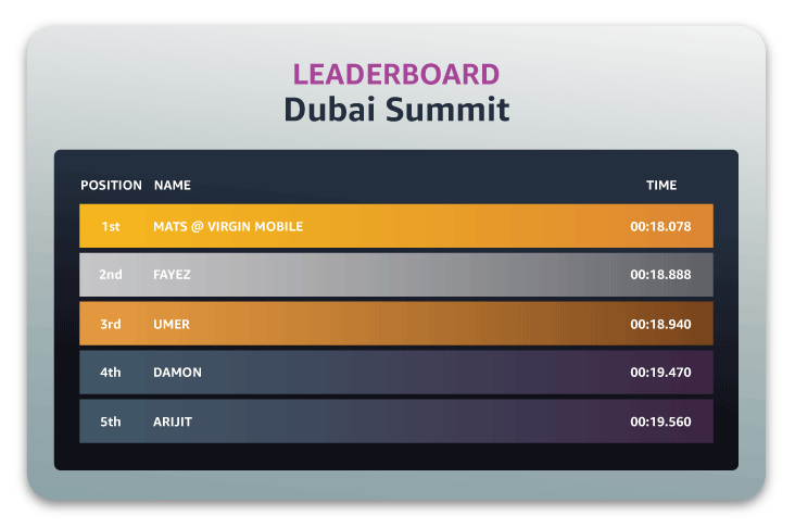 DRL-Leaderboard-Top-Results_Dubai-Summit-2019