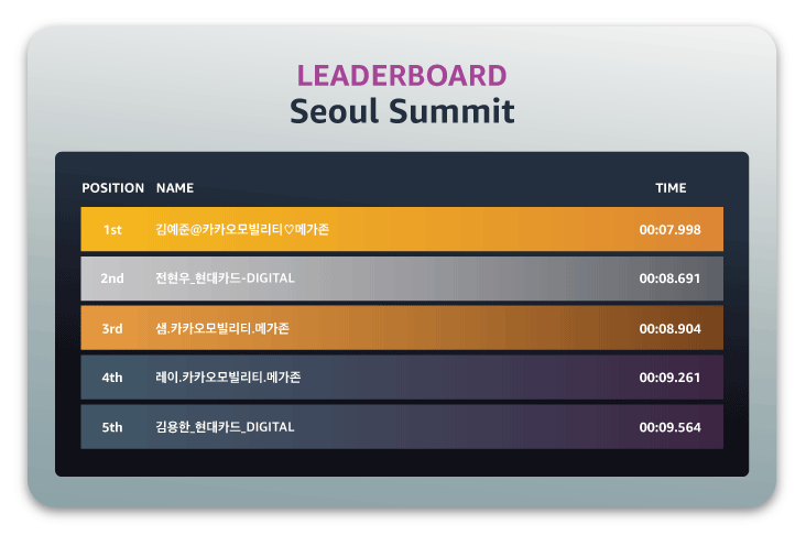 DRL-Leaderboard-Top-Results_Seoul