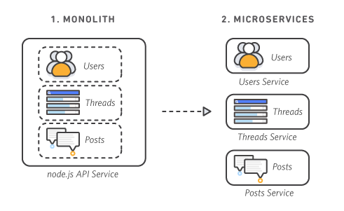 monolithic vs. microservices