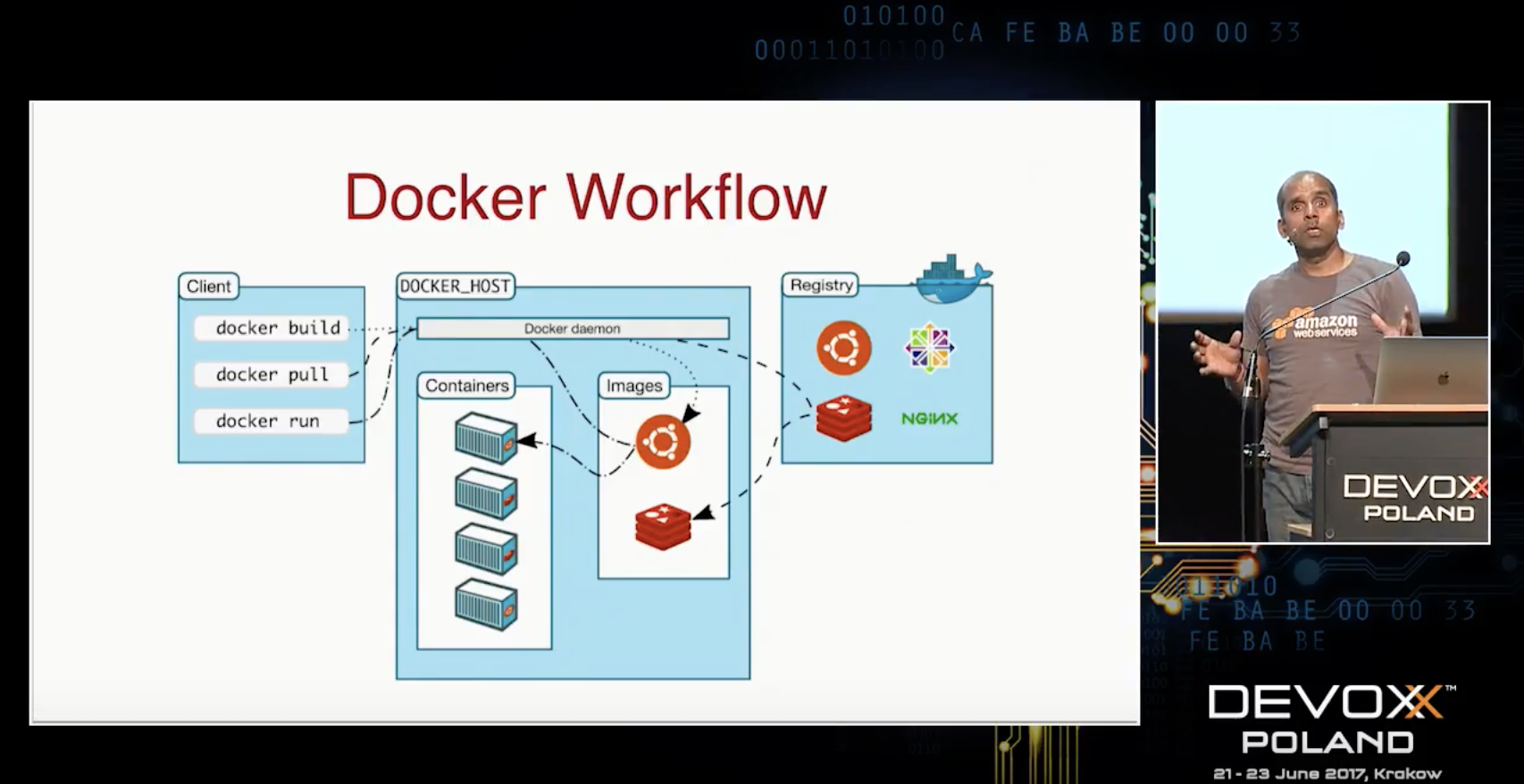 Docker Container Orchestration Platforms on Amazon by Arun Gupta