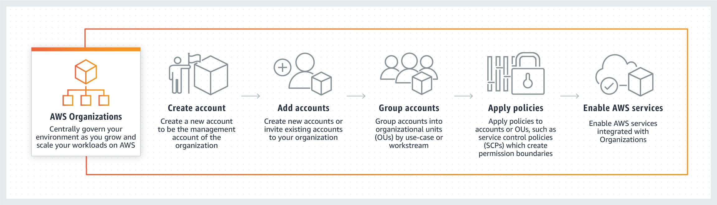 Diagram_AWS-Organizations_How-It_Works_v2
