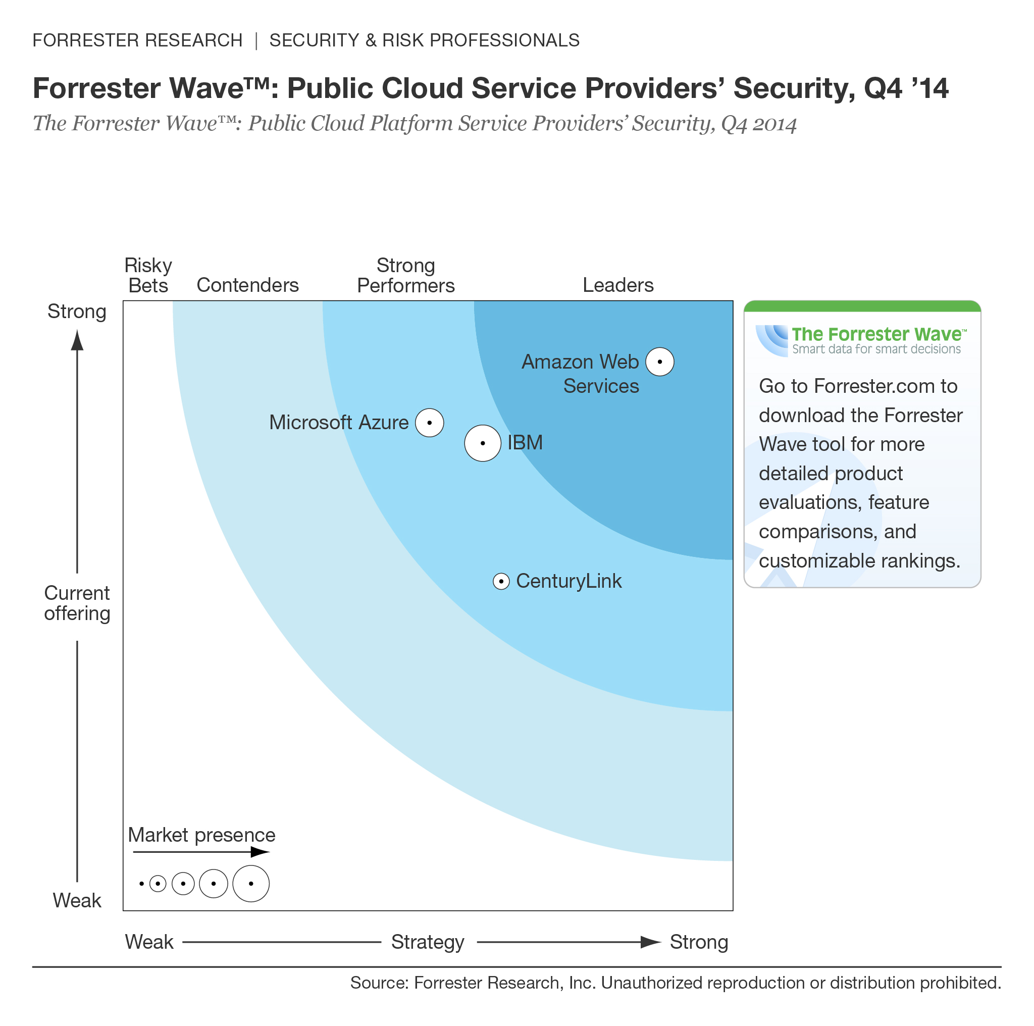 Forrester Security Wave Q4 2014