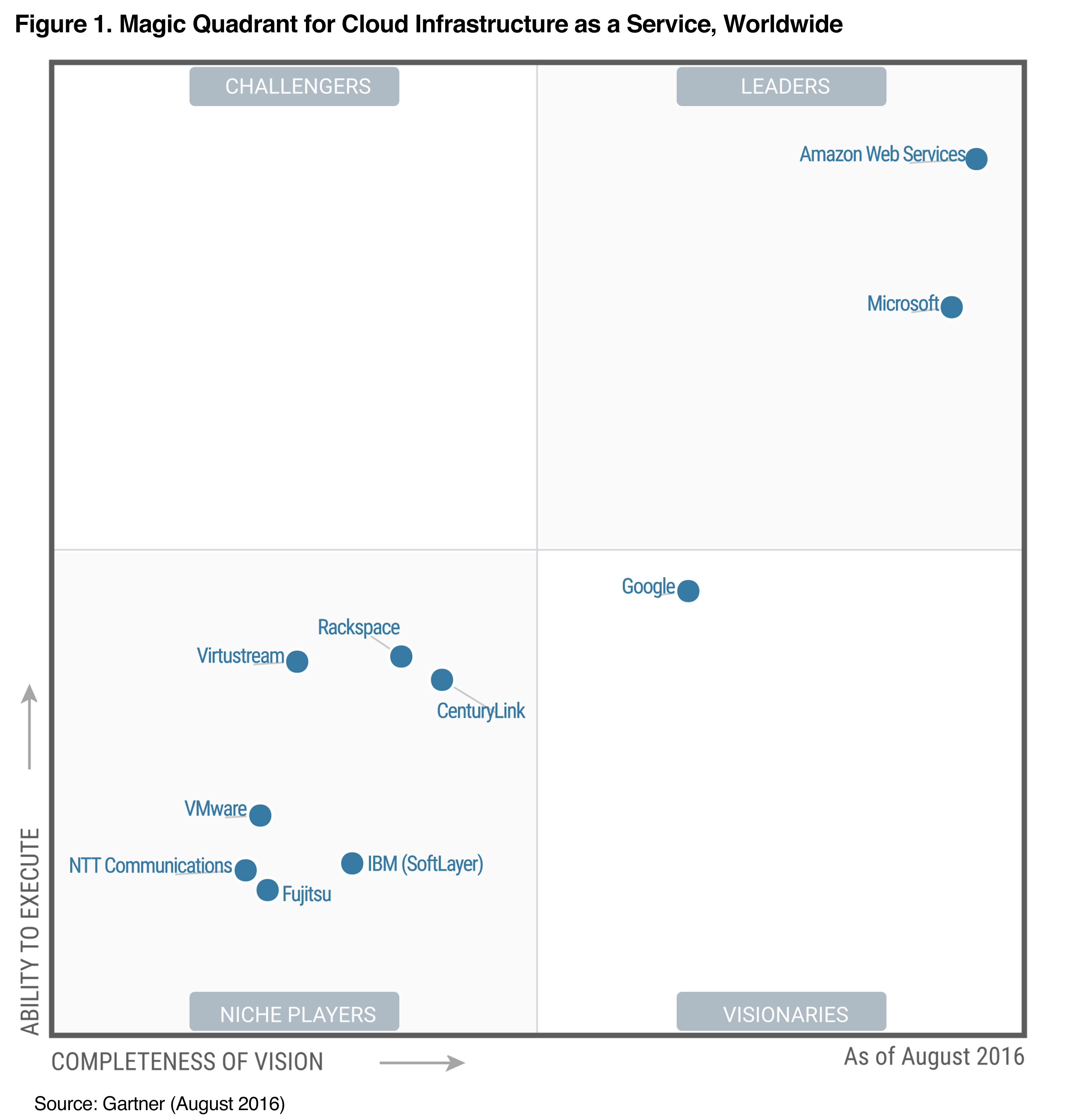 Gartner IaaS MQ 2016 Hi-res Graphic