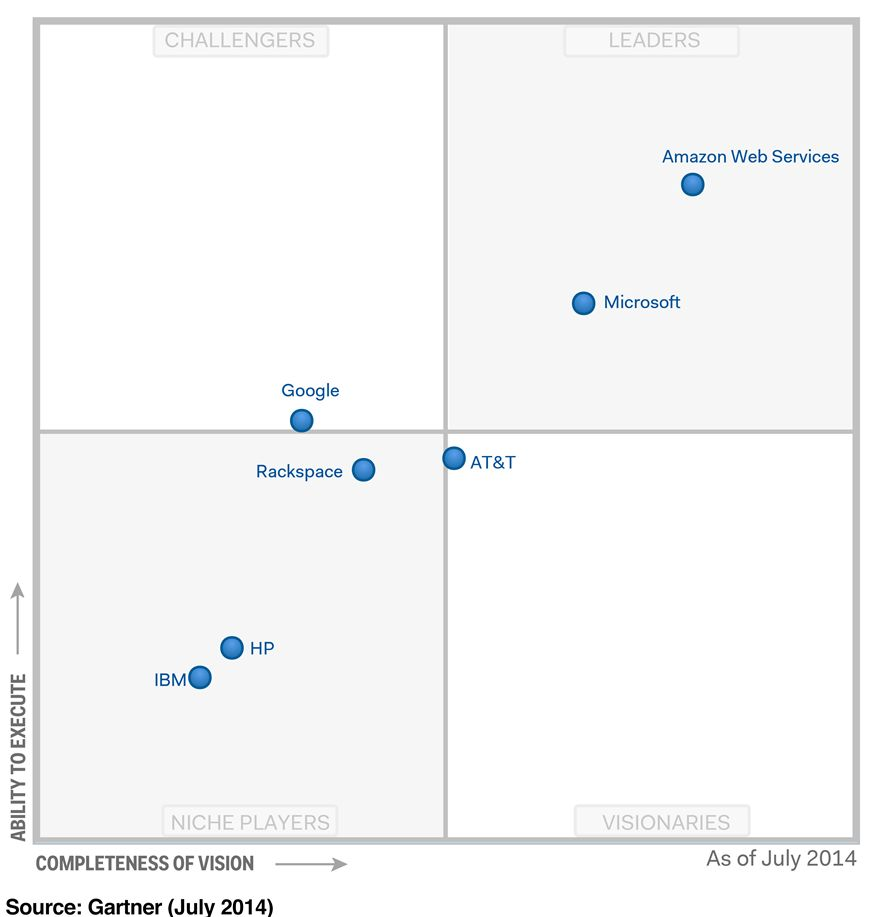 Gartner research report