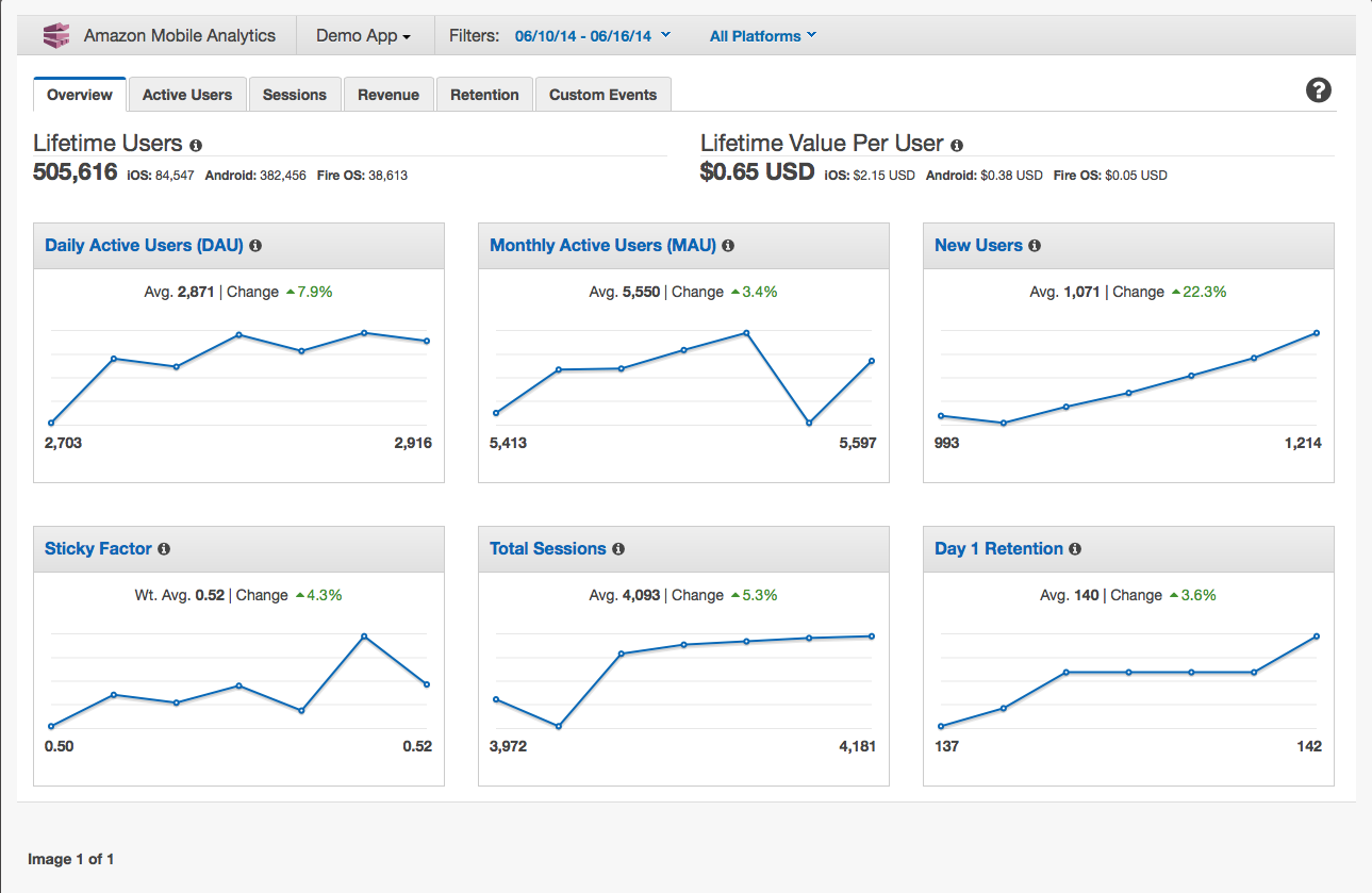 Mobile Analytics console