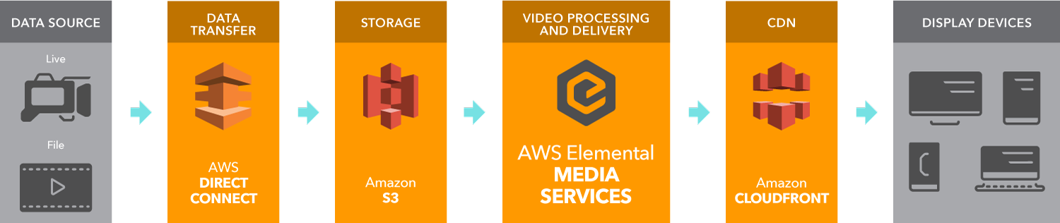 AWS_Elemental_Workflow_MediaServices