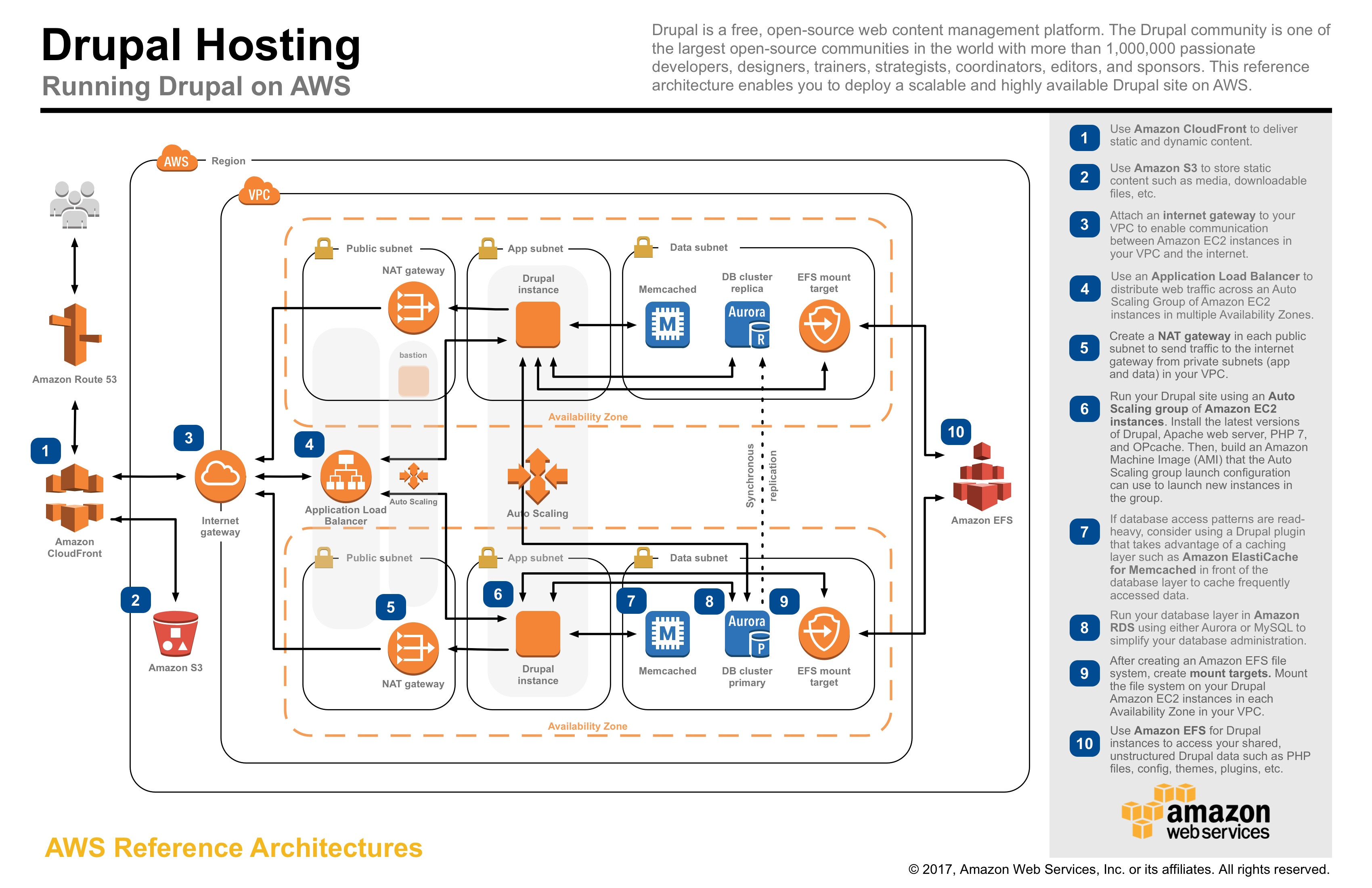 Drupal on AWS Reference Architecture