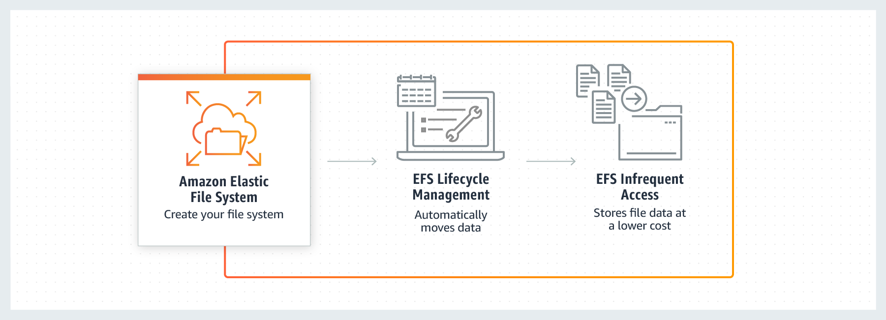 product-page-diagram-Amazon-EFS-Infrequent-Access-How-It-Works