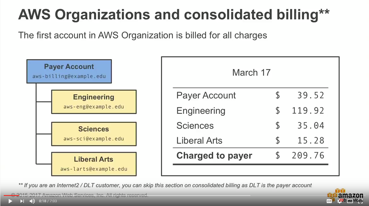 AWS Billing for Education