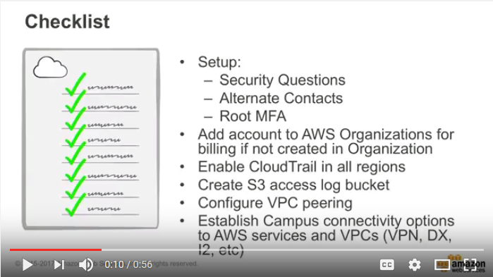 Amazon WorkSpaces Overview