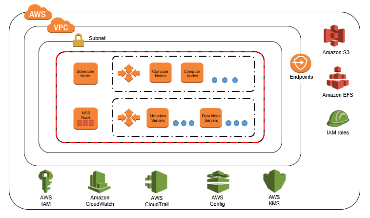 AWS Grid Computing for AWS