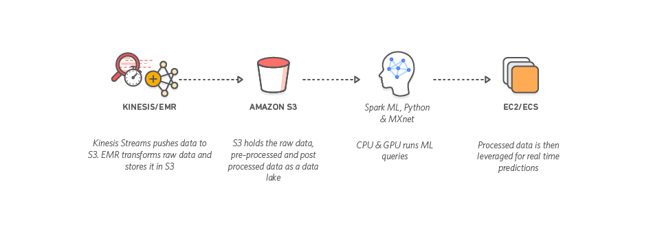 AWS for Digital Marketing - Analytics & Big Data