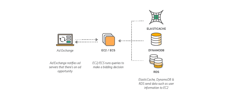 Real Time Bidding with AWS