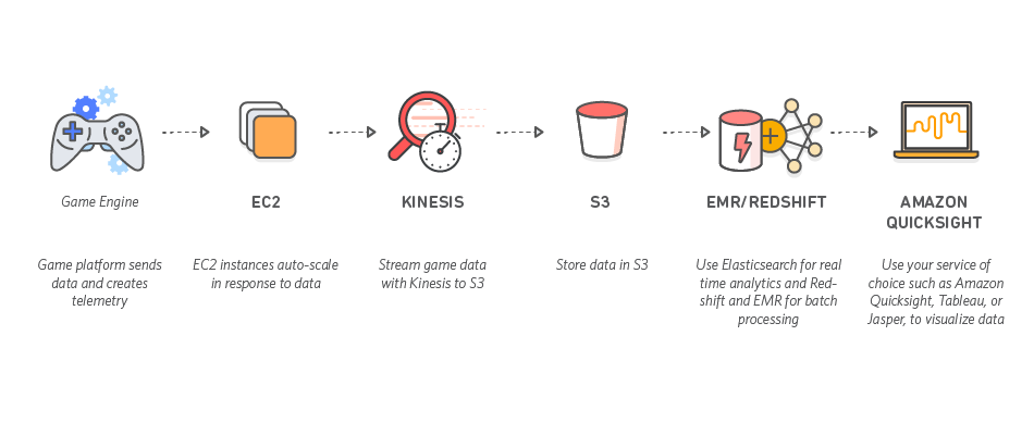 AWS für Gaming – Diagramm zum Analyse-Workflow