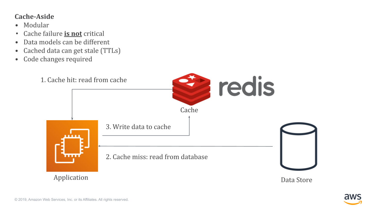 Implementation of Cache-Aside with Amazon ElastiCache for Redis