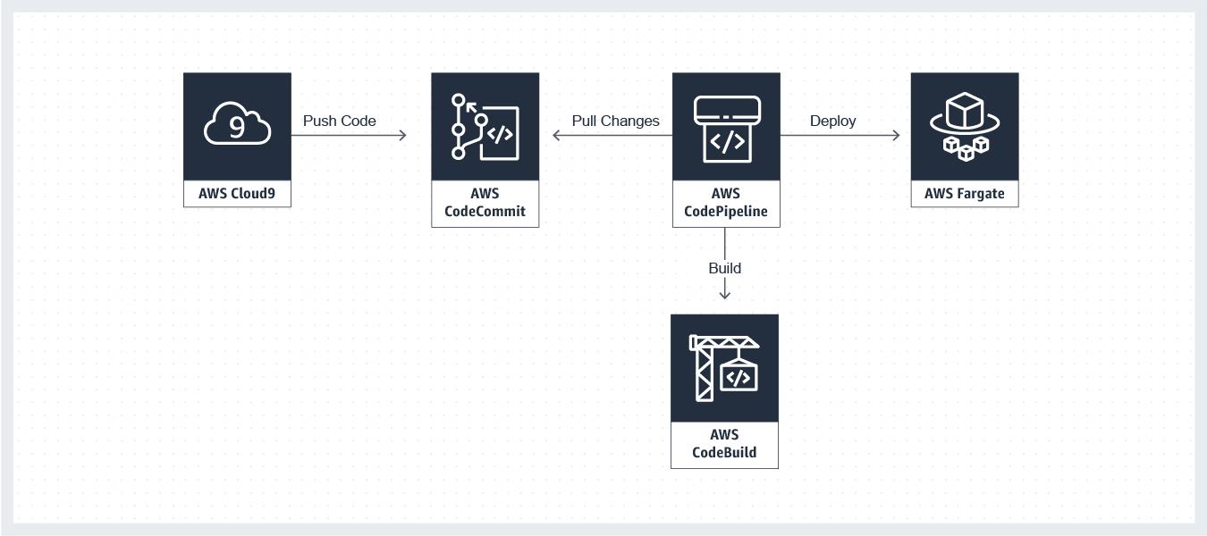 Module Two - Build a Modern Web App