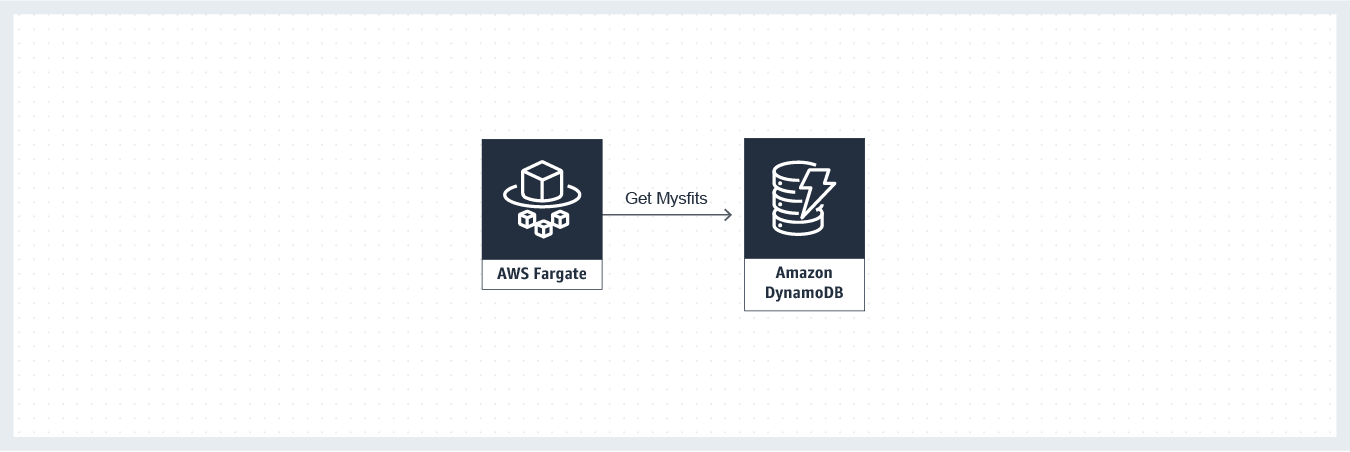 fargate and dynamodb arch diagram