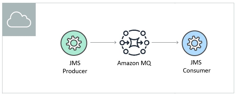 Tutorial | Create a Connected Message Broker with Amazon MQ