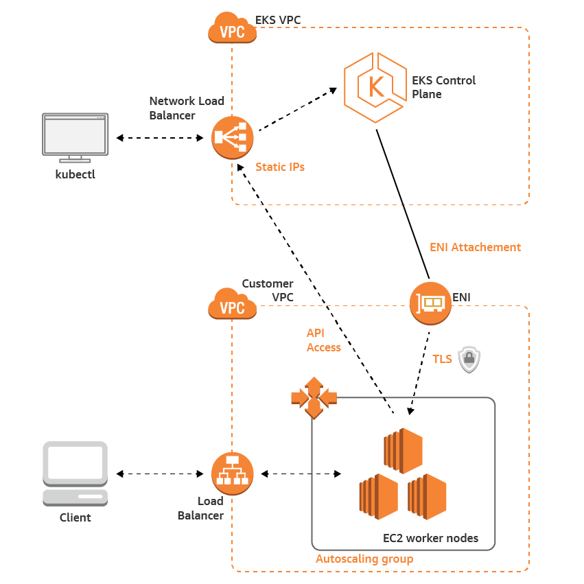 How To Deploy A Kubernetes Application With Amazon Elastic Container