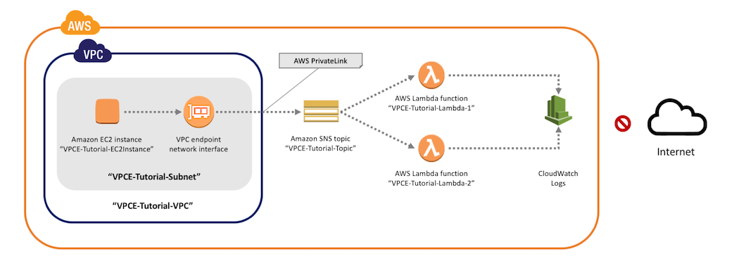 How to Publish Amazon SNS Messages Privately | AWS