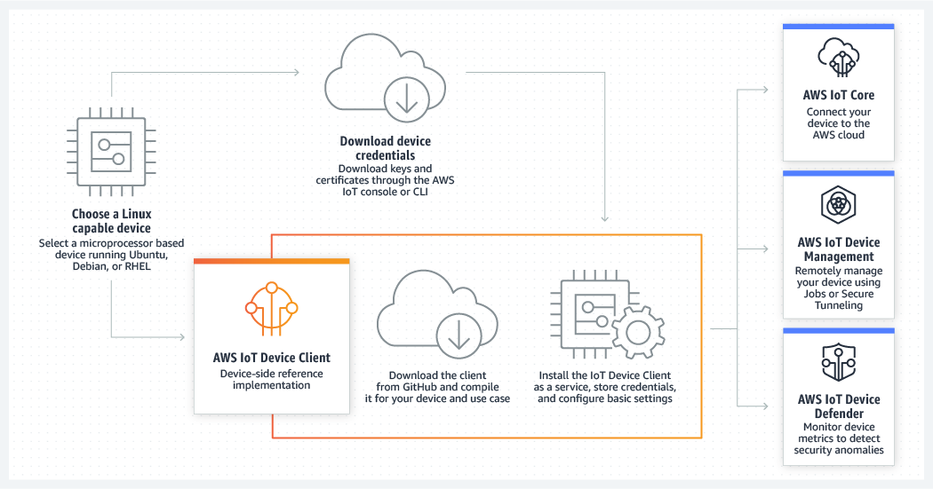 AWS IoT Device Client – Funktionsweise